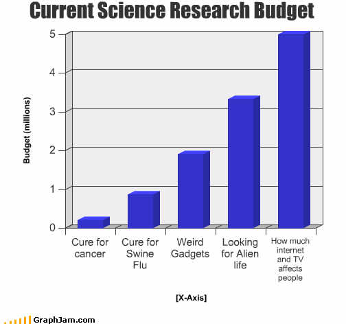 funny_graphs_research_budget-s504x472-32387.jpg